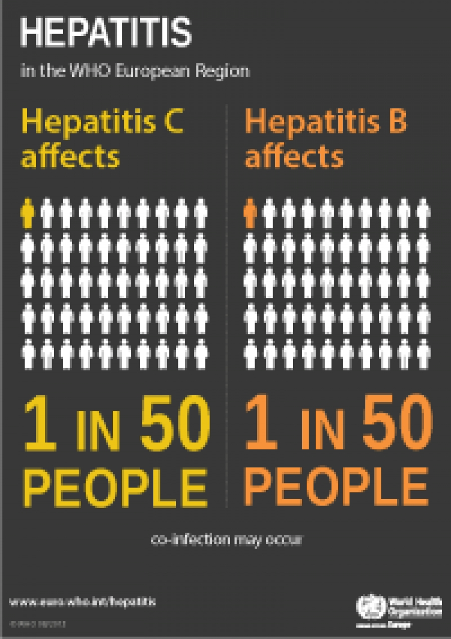 Viral Hepatitis in Europe, an overview